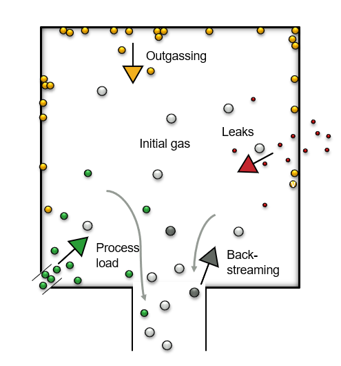 Diagram 1 Gas loads in a vacuum system