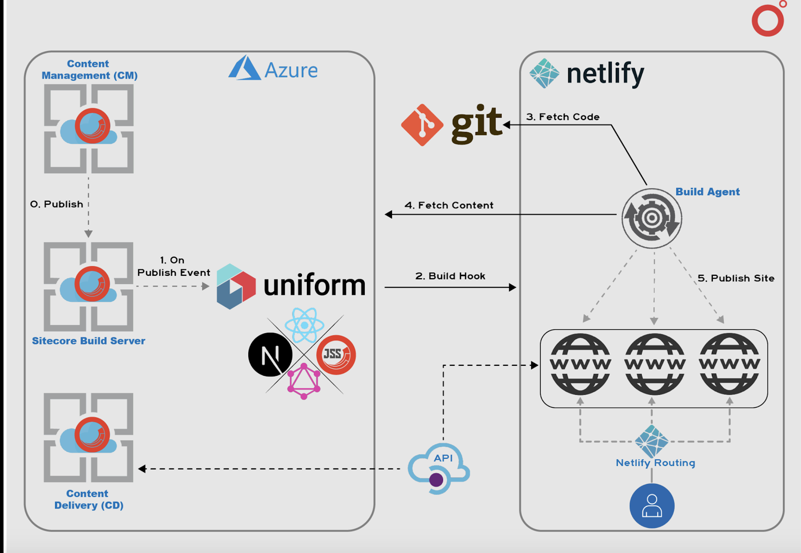 Klépierre's Sitecore on Jamstack Architecture - server-side rendering, Netlify as CDN, and Uniform connector to seamlessly hook Sitecore and Netlify