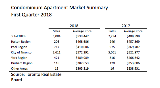 Average Apartment Rent In Denver