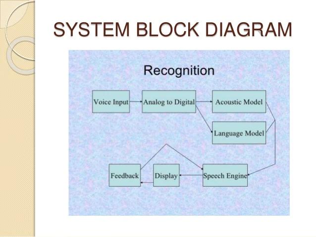 system block diagram   speech to text conversion