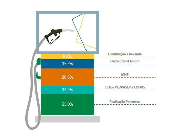 Etanol anidro ajuda a gasolina a emitir menos CO2
