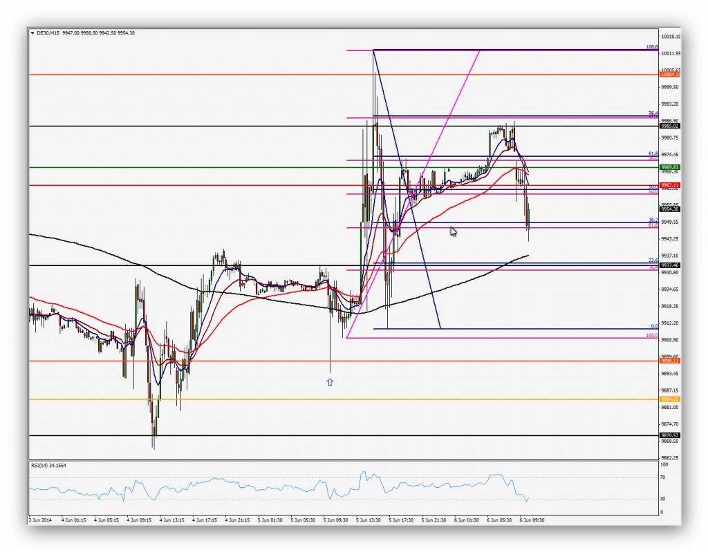 CompartirTrading Post Day Trading 2014-06-06 DAX 15 minutos