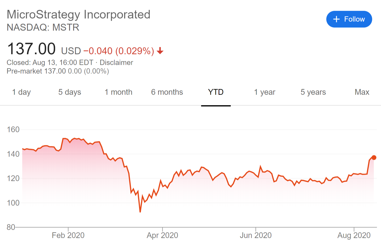MicroStrategy stock price, year-to-date