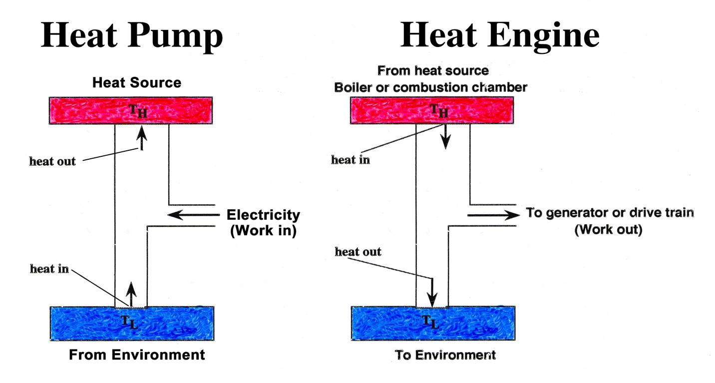 Iisme Community Site Lessons Rdi Refrigeration Unit Wiring Diagrams Have Students Make A Connection Between Tes And Heat Pumps Engines By Showing Them The Following Diagram