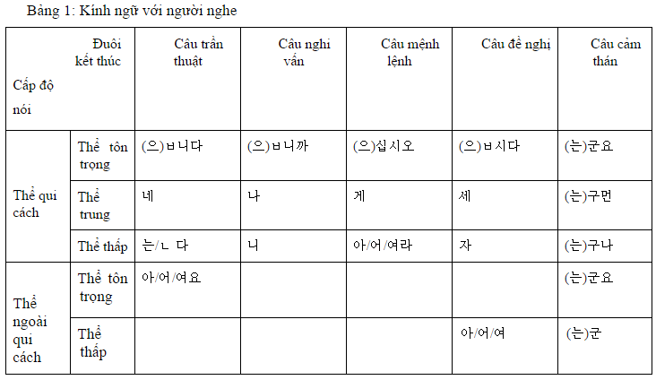 Cách sử dụng kính ngữ trong tiếng hàn hiệu quả