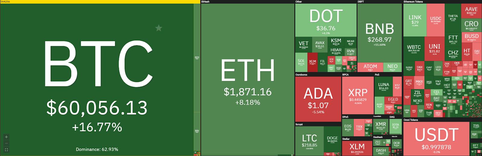 Weekly Crypto Price Analysis 14th Mar: BTC, ETH, XRP, DOT, VET 1