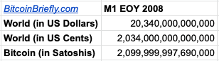 If 1 Satoshi = 1 US Cent, Bitcoin's Market Cap Would Be Similar to the World's M1 (M1's from CIA Factbook)