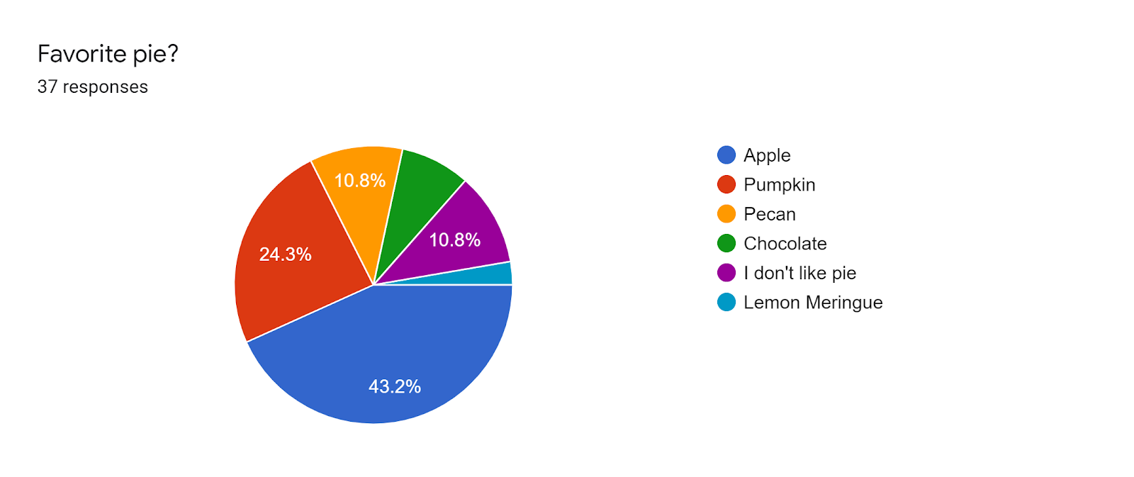 Forms response chart. Question title: Favorite pie?. Number of responses: 37 responses.