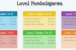 Latihan Soal dan Kunci Jawaban AKM SD - Numerasi Level 1