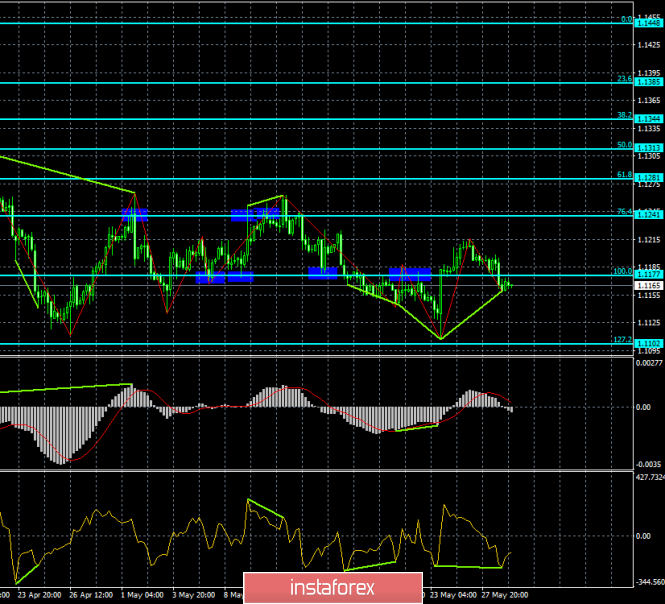 Forecast for EUR/USD and GBP/USD on May 29. Two divergences can cause pairs to have opposite effects