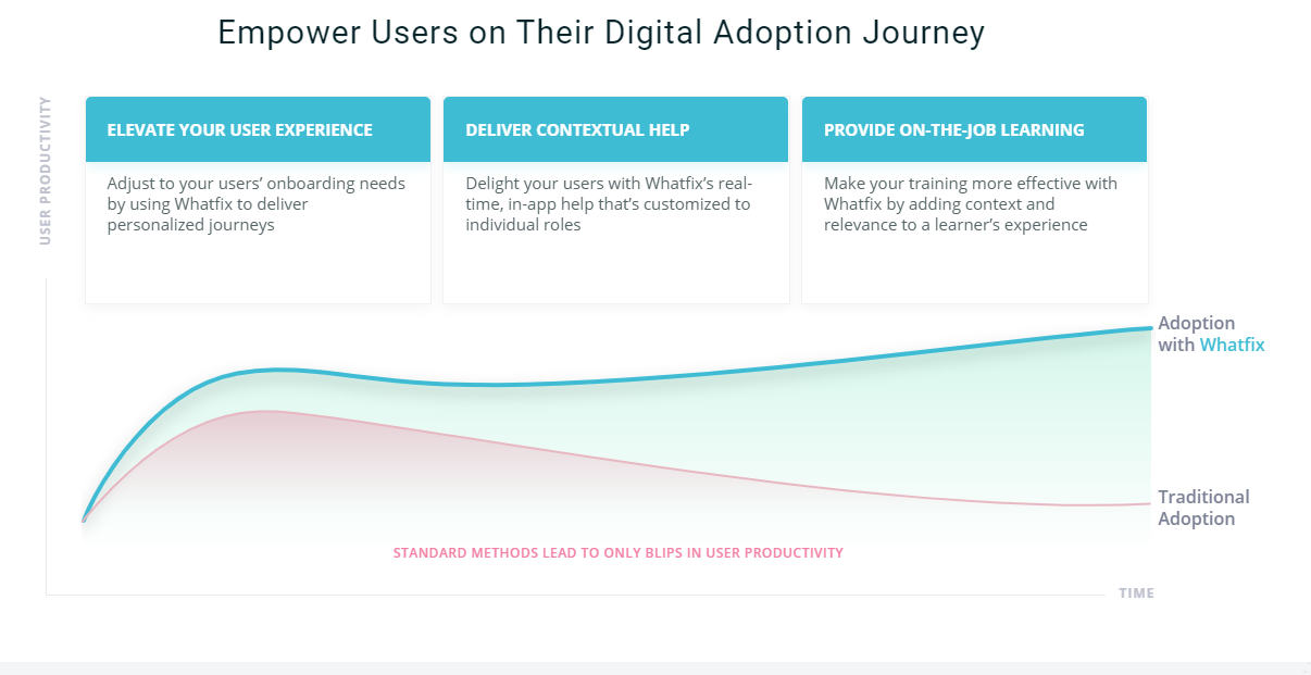 whatfix digital adoption platform