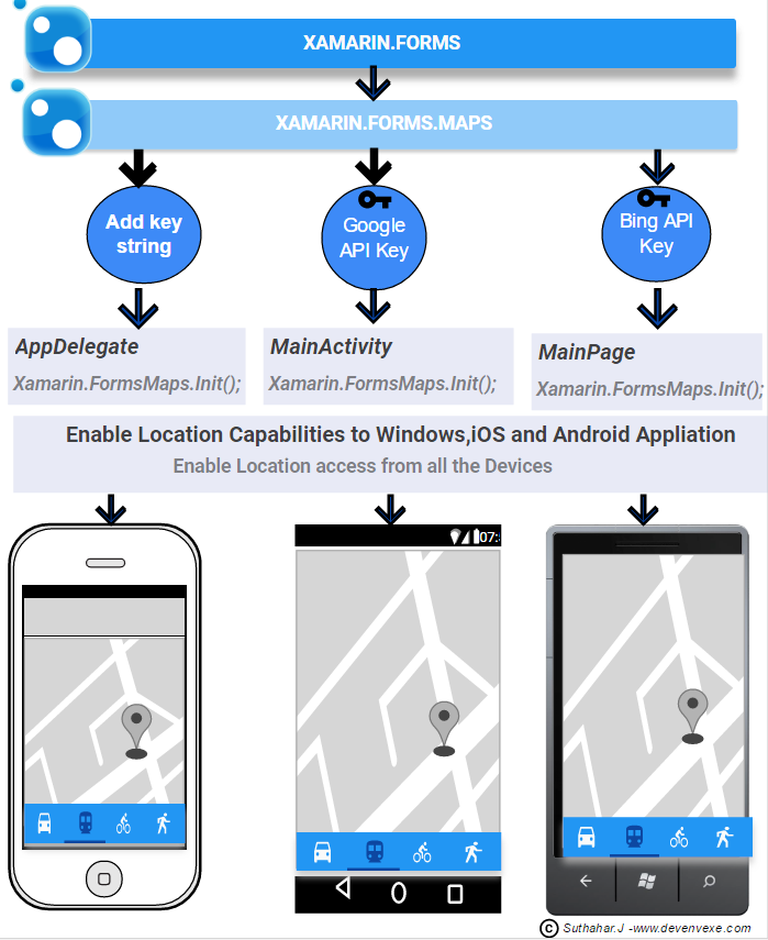 DevEnvExe Com/Xamarin: Getting Started with Google and Bing Maps