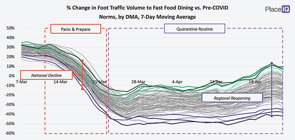 Traffic-Recovery-to-Fast-Food-Varies-Greatly-by-Region_graph-4-28