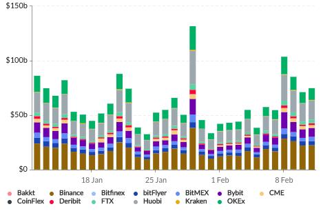Дневной объем торгов фьючерсами на биткоин