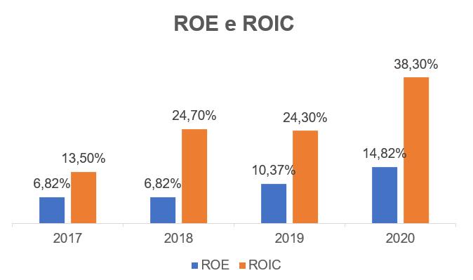 ROE e ROIC.