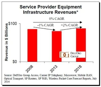 Service provider equipment market size