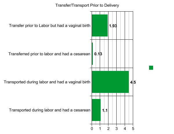 Transport outcome.jpg