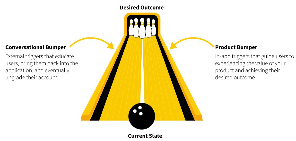 Wes Bush's Bowling Alley Framework for user onboarding