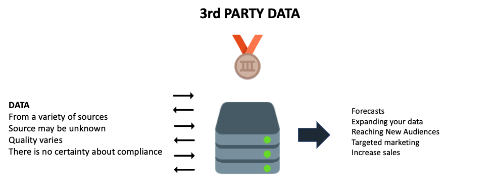 What is 3rd party data?