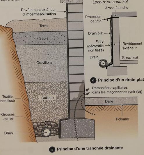 étape d'un éventuel drainage