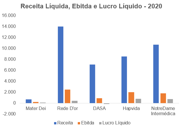 Gráfico apresenta Receita Líquida, Ebitda e Lucro Líquido 2020 – reais Milhões.