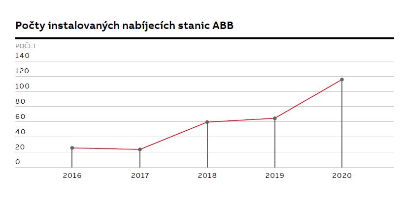 Počty instalovaných nabíjecích stanic ABB