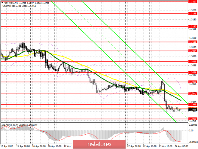 GBP/USD: plan for the European session on April 24. The pound will continue to decline