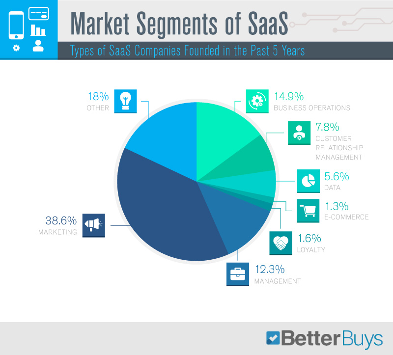 Types of SaaS companies Founded in the Past 5 Years