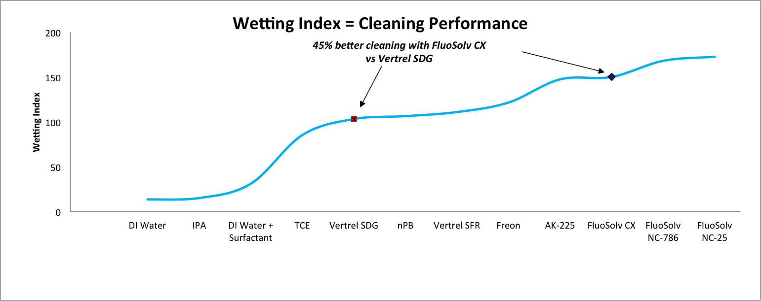 Wetting Index CX.png