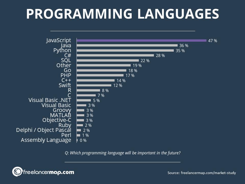 Resultados del estudio de Freelancermap acerca de los lenguajes de programación del futuro