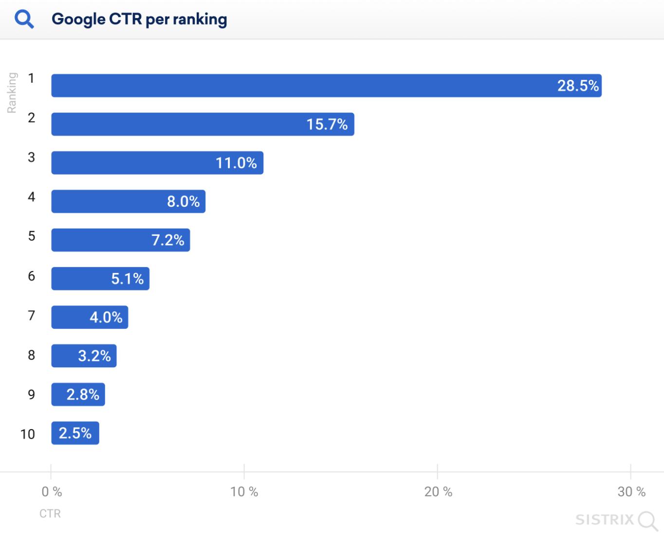 google traffic share per ranking