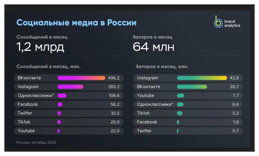 рейтинг социальных медиа в России