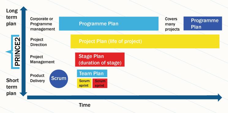 PRINCE2 vs Scrum | Agile methods, Scrum, Agile scrum