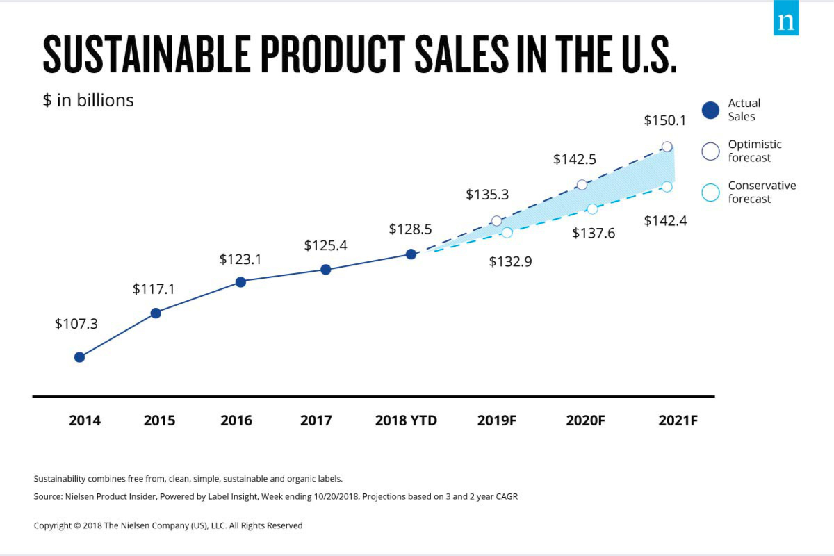 Chart showing sustainable product sales in the US through 2021