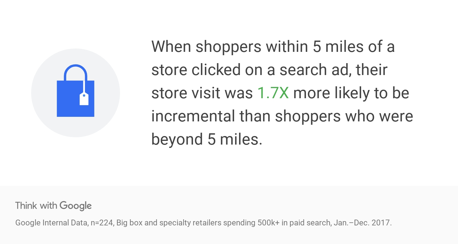 when shoppers within 5 miles of a store clicked a search ad, their store visit was 1.7X more likely to be incremental than shoppers who were beyond 5 miles.