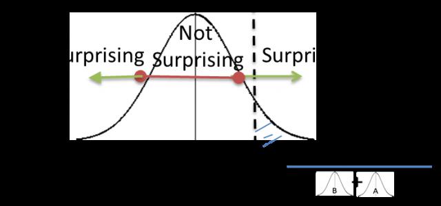 Иллюстрация к статье: Как зарабатывать больше с байесовской оценкой сплит-тестов?