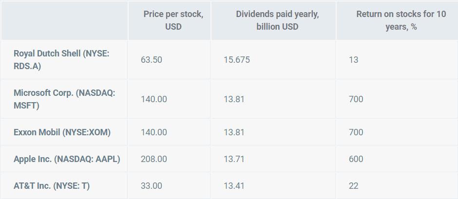 Do čeho investovat - společnosti, které vyplácí na dividendách nejvíce peněz