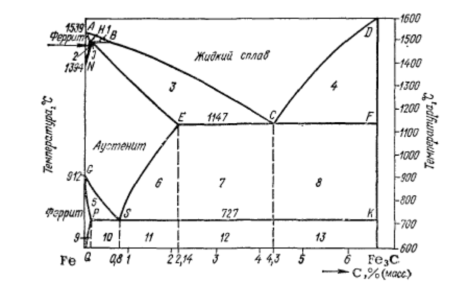 Рис. 1. Диаграмма состояния железо-углерод.