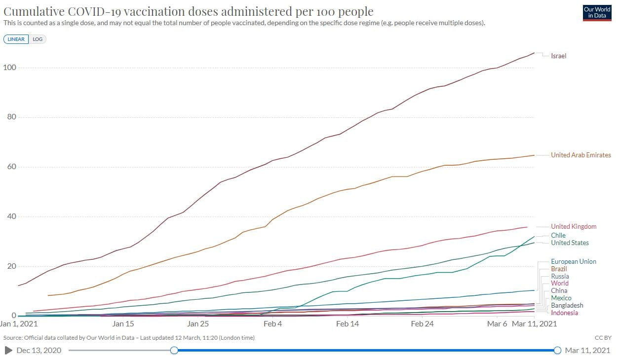 Vaccination progress in Indonesia