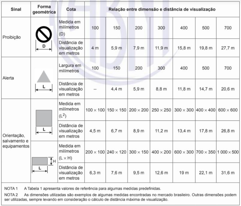 Tabela com as dimensões mínimas para placas de sinalização de emergência de acordo com a distância de visualização do observador.