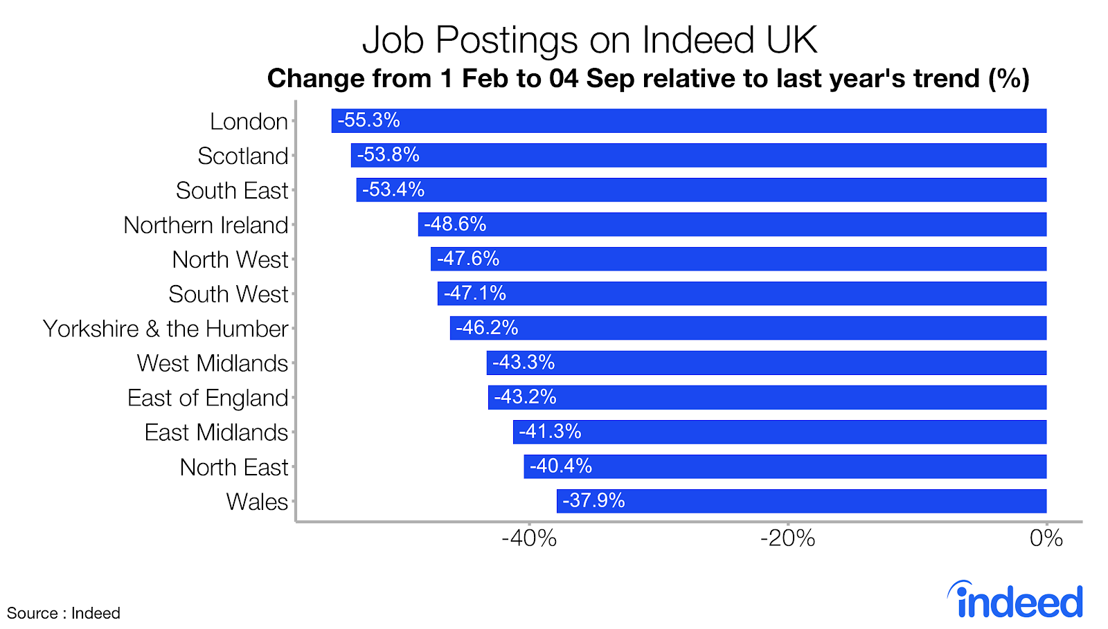 bar graph showing trend in job postings UK following pandemic