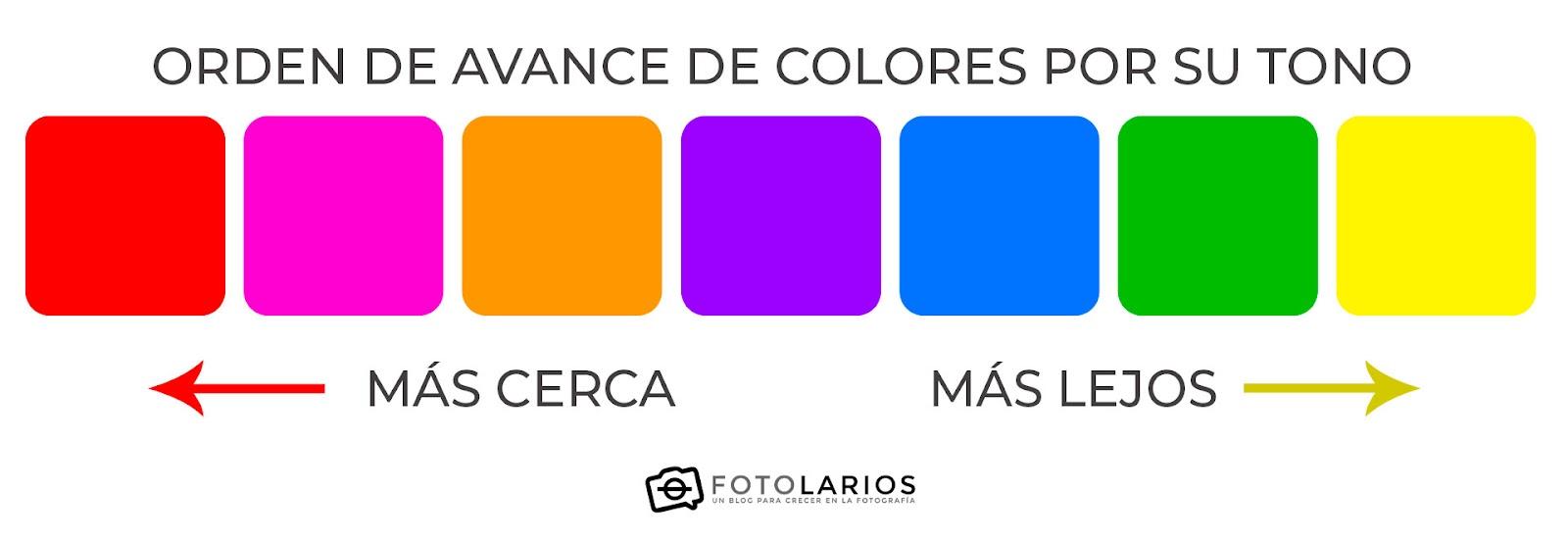 orden de avance de los colores