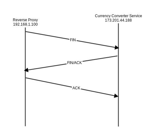 tcp_connection_termination.jpg
