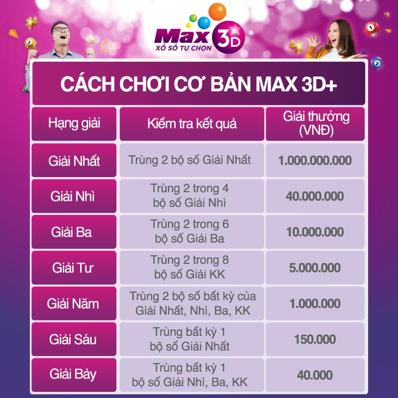 Cơ cấu giải thưởng MAX 3D+