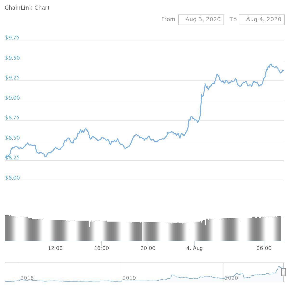 Chainlink Chart