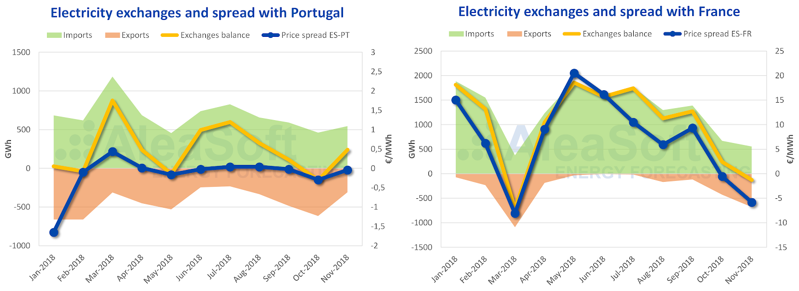Spain is a net importer of electricity, importing more than it exports in both Portugal and France