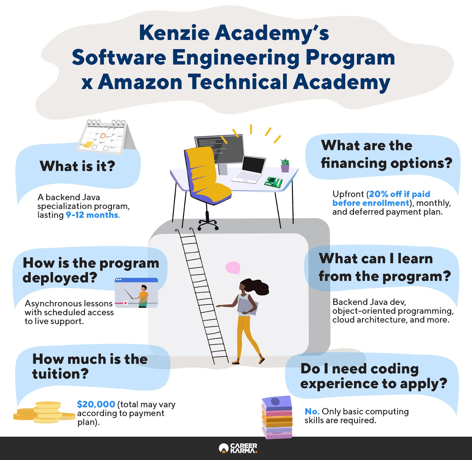 Infographic covering Kenzie Academy's Software Engineering Program with Amazon Technical Academy