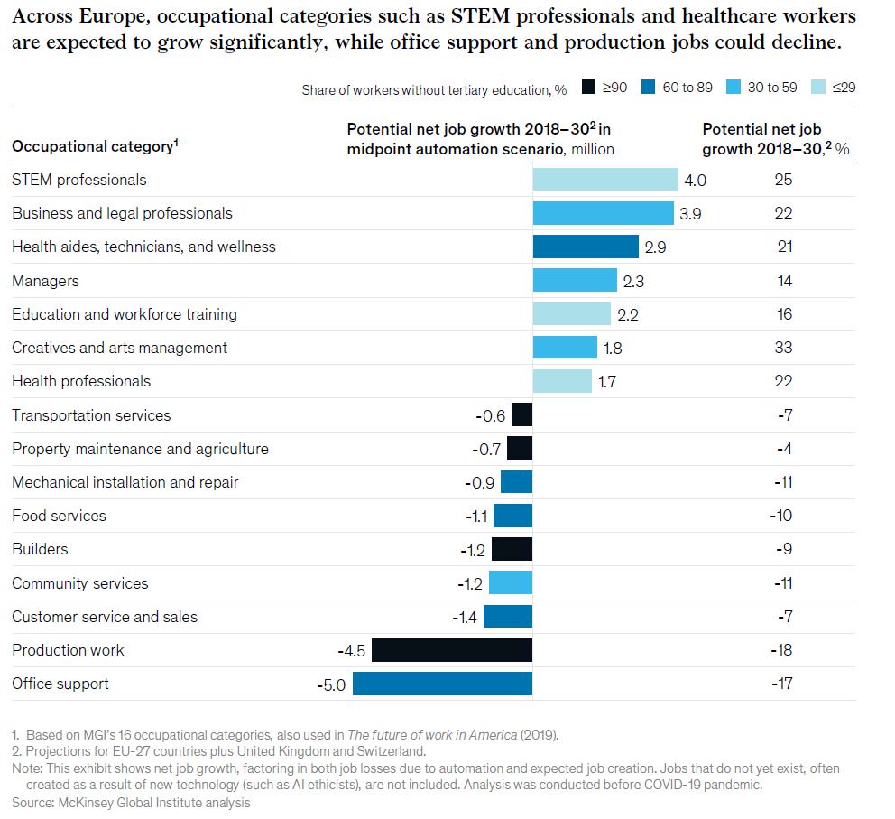 Les professions STEM et médicales devraient croître dans les 10 prochaines années en Europe, tandis que les emplois dans l'administratif et la production devraient diminuer