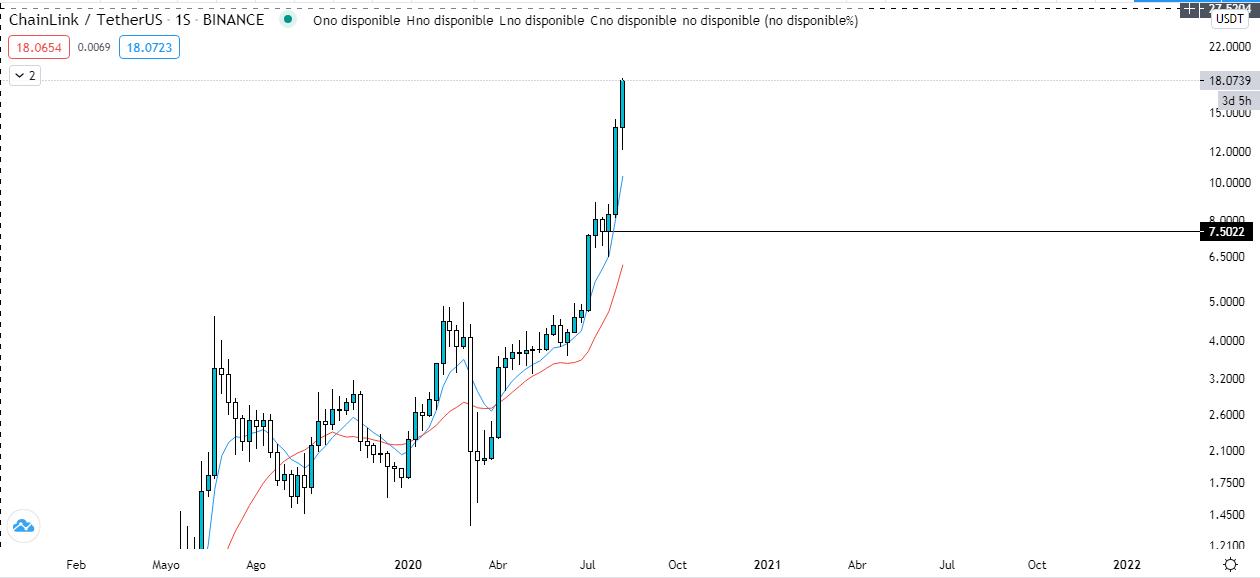 Gráfico semanal  LINK vs USDT. Fuente: TradingView.