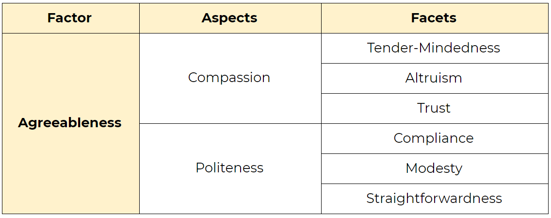 The Agreeableness factor in the Big Five Personality Model. Its aspects are Compassion and Politeness. Its facets are Tender-Mindedness, Altruism, Trust, Compliance, Modesty, and Straightforwardness.